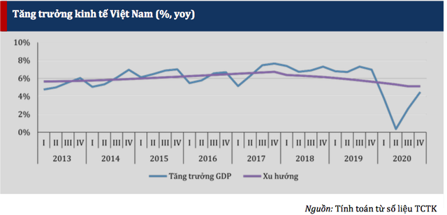 the different policies for the Vietnamese gdp school in 2021